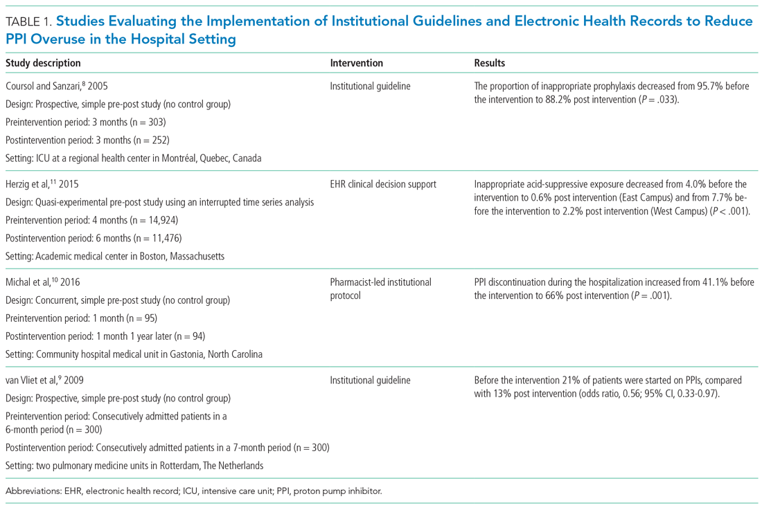 Studies Evaluating the Implementation of Institutional Guidelines and Electronic Health Records to Reduce PPI Overuse in the Hospital Setting