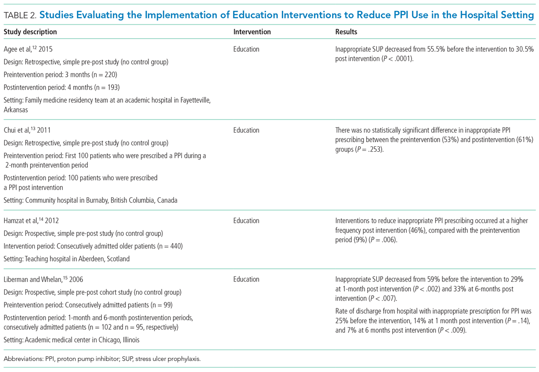 Studies Evaluating the Implementation of Education Interventions to Reduce PPI Use in the Hospital Setting