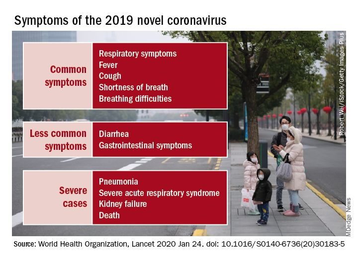 Symptoms of the 2019 novel coronavirus