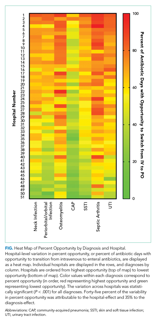 Heat Map of Percent Opportunity by Diagnosis and Hospital