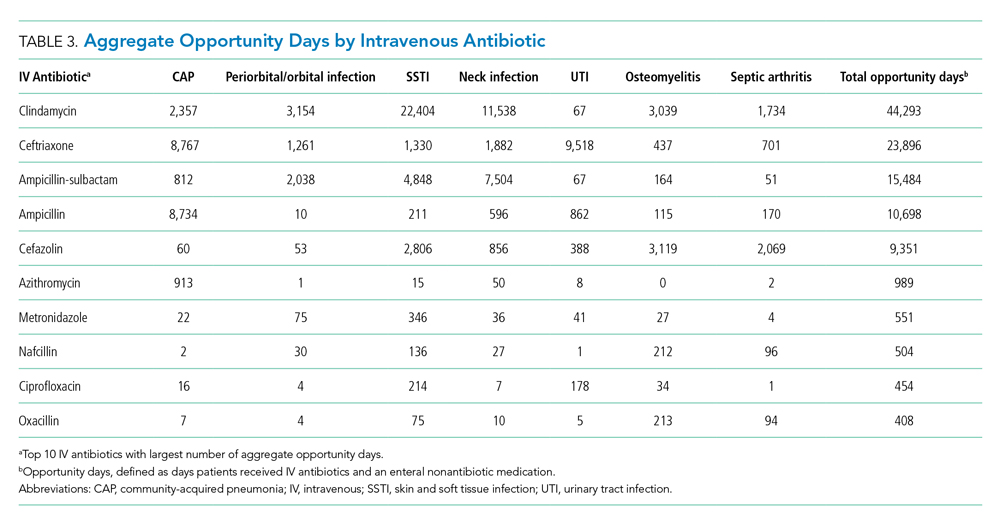 Aggregate Opportunity Days by Intravenous Antibiotic