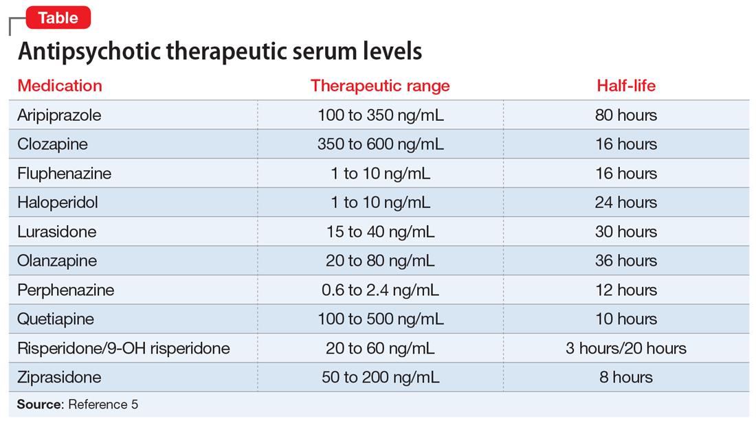 Antipsychotic therapeutic serum levels