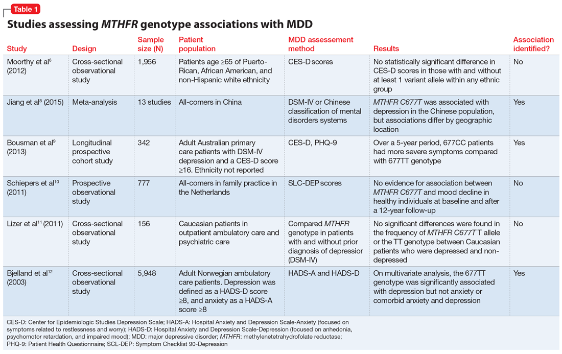 Studies assessing MTHFR genotype associations with MDD