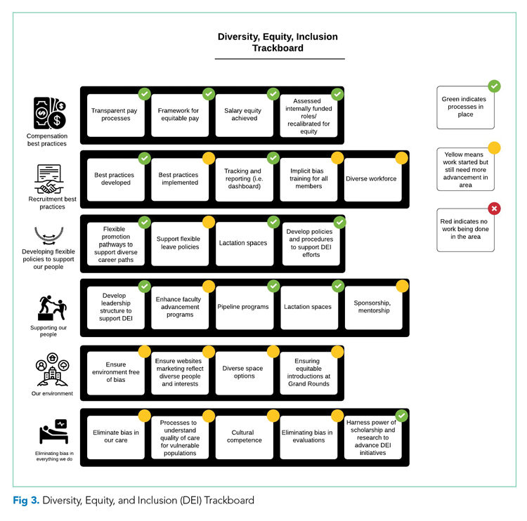 Diversity, Equity, and Inclusion Trackboard
