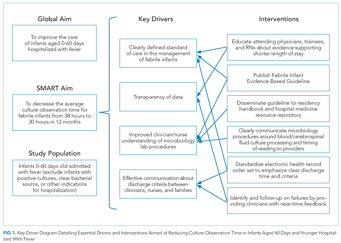 Key Driver Diagram Detailing Essential Drivers and Interventions Aimed at Reducing Culture Observation Time in Infants Aged 60 Days and Younger Hospitalized With Fever