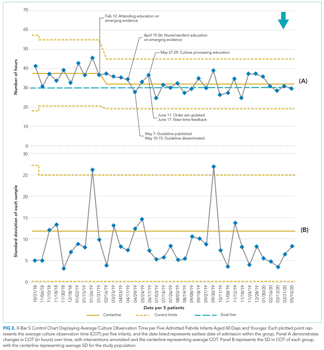 X-Bar S Control Chart Displaying Average Culture Observation Time per Five Admitted Febrile Infants Aged 60 Days and Younger