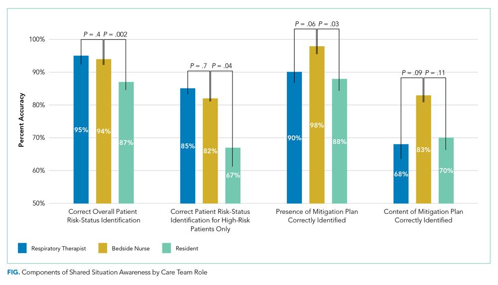 Components of Shared Situation Awareness by Care Team Role