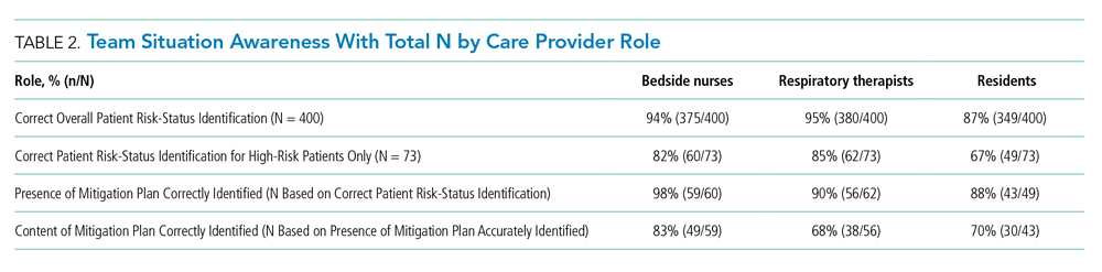 Team Situation Awareness With Total N by Care Provider Role