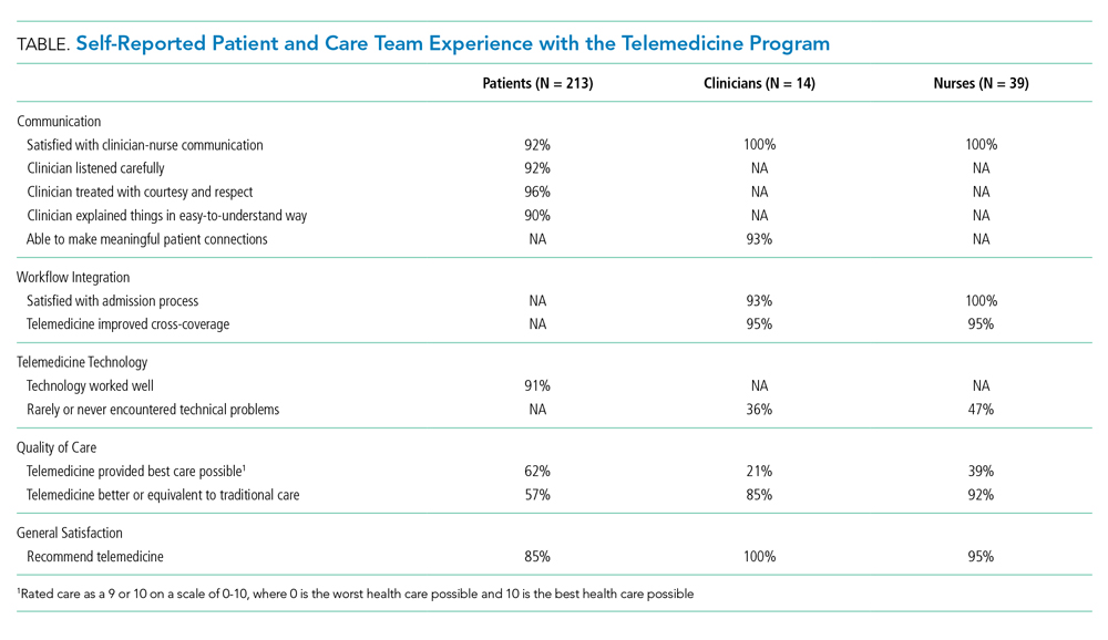 Self-Reported Patient and Care Team Experience with the Telemedicine Program