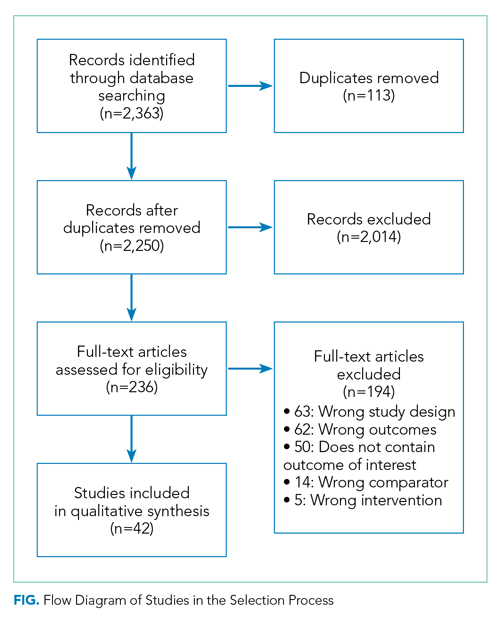 Flow Diagram of Studies in the Selection Process