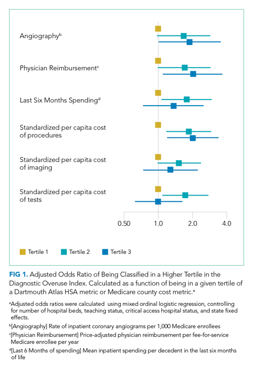 Adjusted Odds Ratio of Being Classified in a Higher Tertile in the Diagnostic Overuse Index
