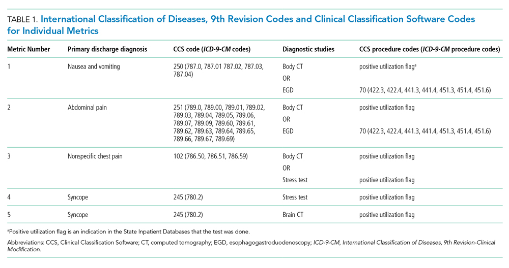 International Classification of Diseases, 9th Revision Codes and Clinical Classification Software Codes for Individual Metrics