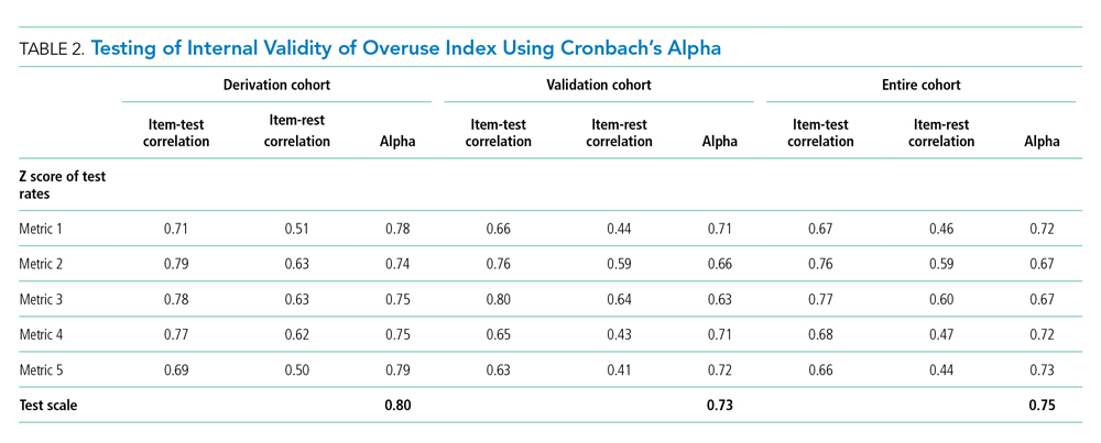 Testing of Internal Validity of Overuse Index Using Cronbach's Alpha