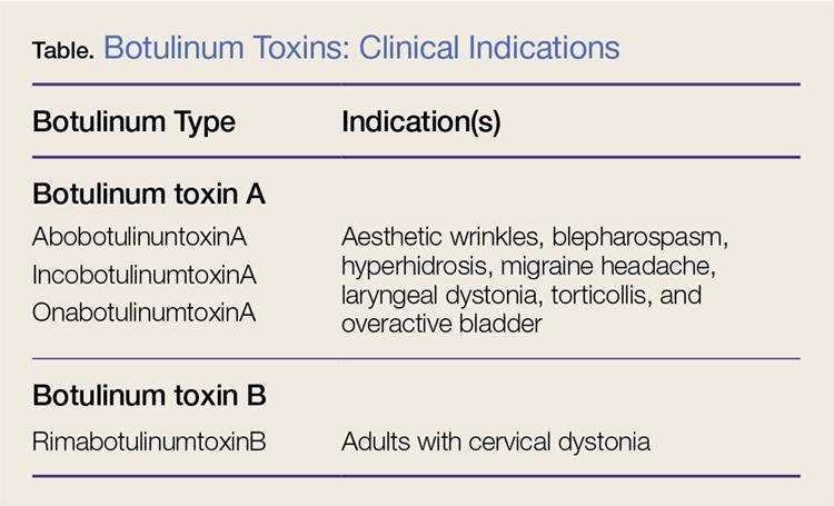 botulinum toxin 1.)
