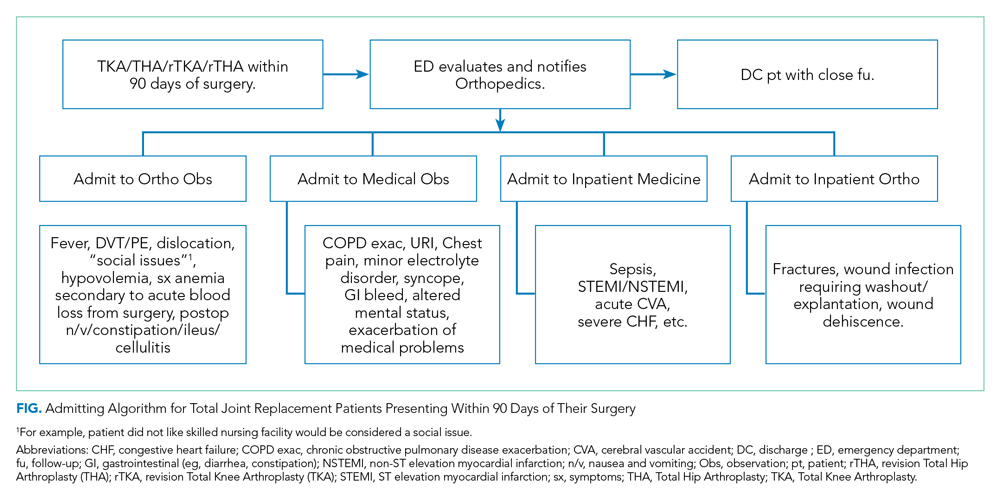 Admitting Algorithm for Total Joint Replacement Patients Presenting Within 90 Days of Their Surgery
