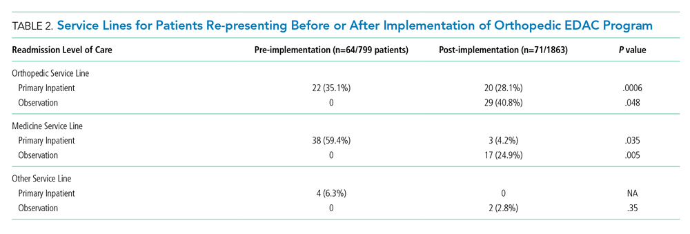 Service Lines for Patients Re-presenting Before or After Implementation of Orthopedic EDAC Program