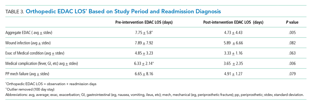 Orthopedic EDAC LOS*  Based on Study Period and Readmission Diagnosis