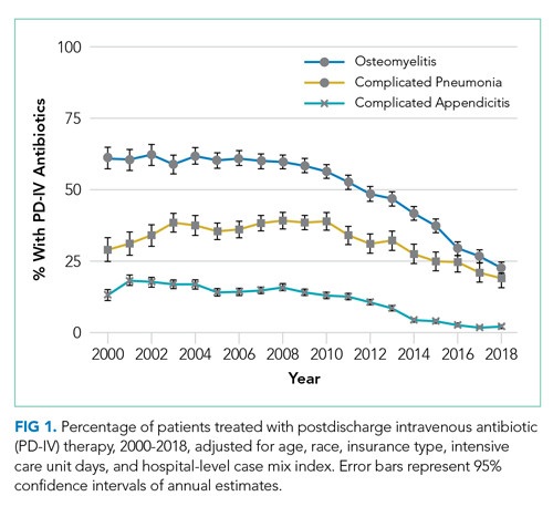 Percentage of patients treated with postdischarge intravenous antibiotic (PD-IV) therapy, 2000-2018, adjusted for age, race, insurance type, intensive care unit days, and hospital-level case mix index