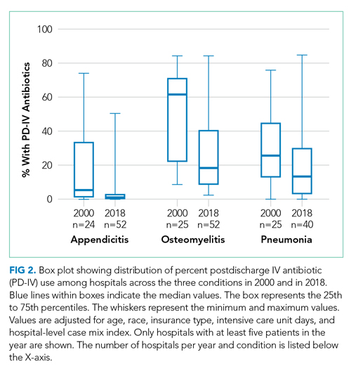 Box plot showing distribution of percent postdischarge IV antibiotic (PD-IV) use among hospitals across the three conditions in 2000 and in 2018