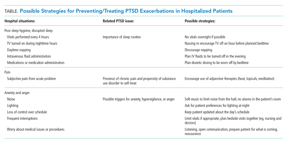 Possible Strategies for Preventing/Treating PTSD Exacerbations in Hospitalized Patients