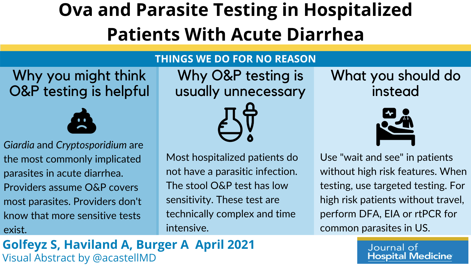 Things We Do for No Reason™: Ova and Parasite Testing in Patients With Acute Diarrhea Arising During Hospitalization