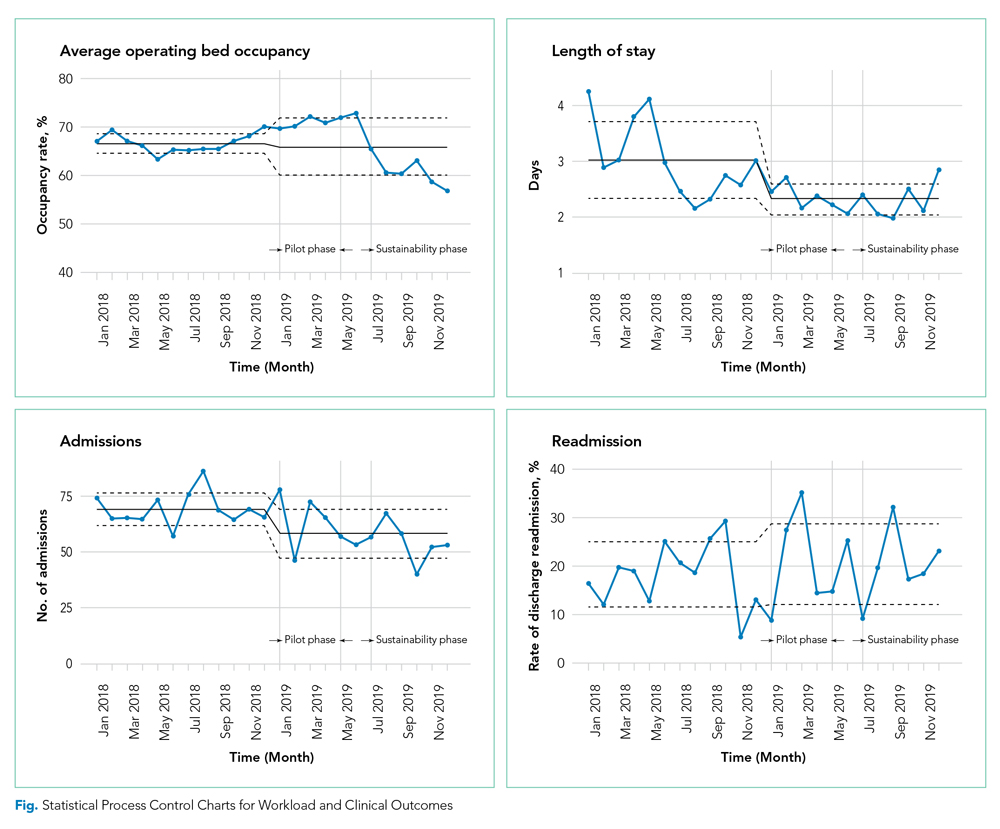 Statistical Process Control Charts for Workload and Clinical Outcomes