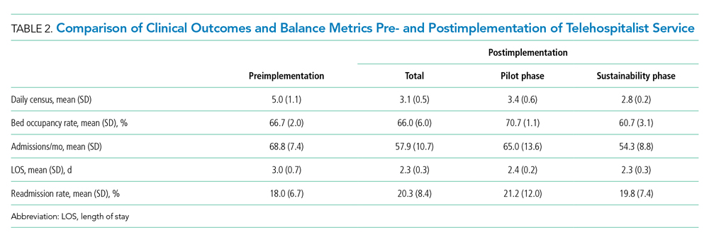 Comparison of Clinical Outcomes and Balance Metrics Pre- and Postimplementation of Telehospitalist Service