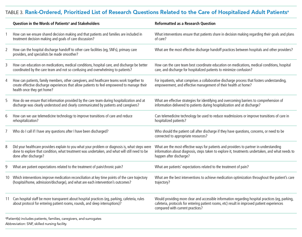 Rank-Ordered, Prioritized List of Research Questions Related to the Care of Hospitalized Adult Patients