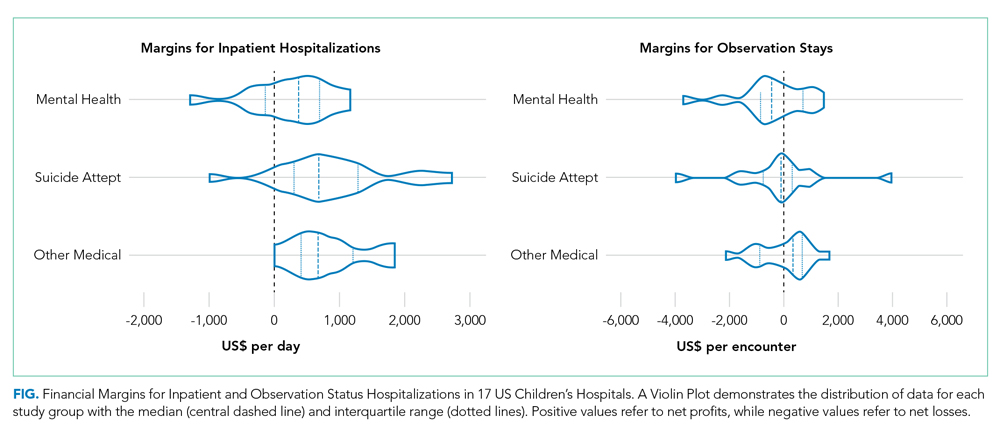 Financial Margins for Inpatient and Observation Status Hospitalizations in 17 US Children's Hospitals