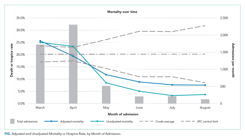 Adjusted and Unadjusted Mortality or Hospice Rate, by Month of Admission