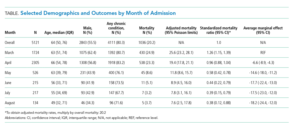 Selected Demographics and Outcomes by Month of Admission
