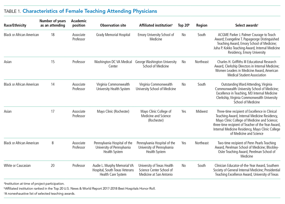 Characteristics of Female Teaching Attending Physicians