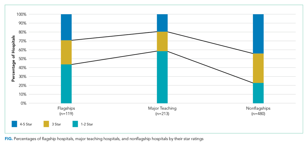 Percentages of flagship hospitals, major teaching hospitals, and nonflagship hospitals by their star ratings