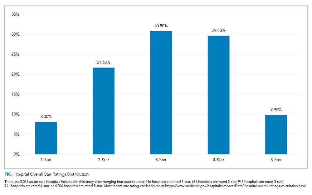 Hospital Overall Star Ratings Distribution