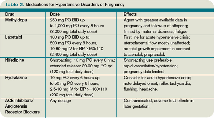 How should hypertension in pregnant patients be managed..