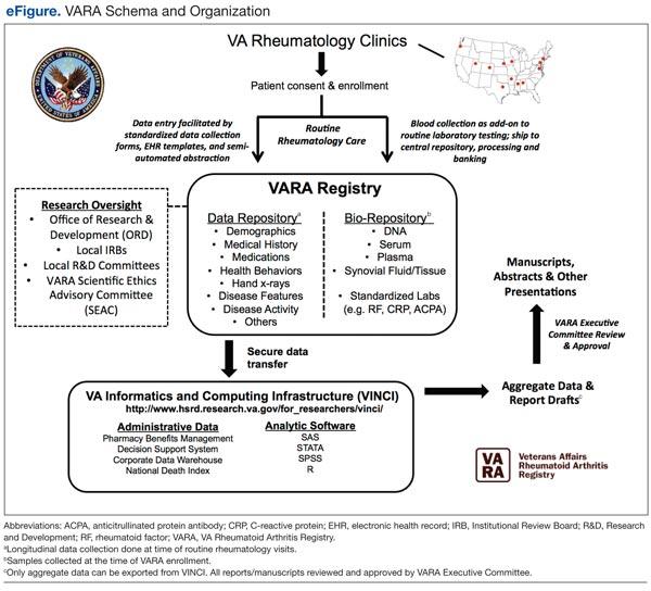 Insights And Implications Of The Va Rheumatoid Arthritis Registry Federal Practitioner