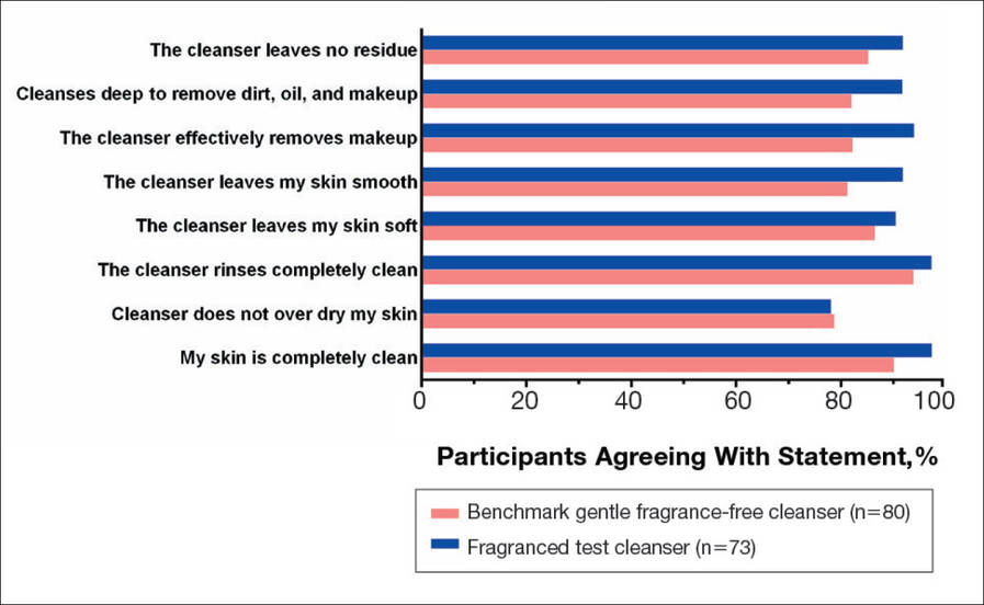 Figure 3. Self-assessment of cleanser effectiveness after 3 weeks. Participants selected from the following responses: agree strongly, agree somewhat, neither, disagree somewhat, and disagree strongly. Percentage of participants agreeing with statement indicates those who responded agree strongly and agree somewhat.