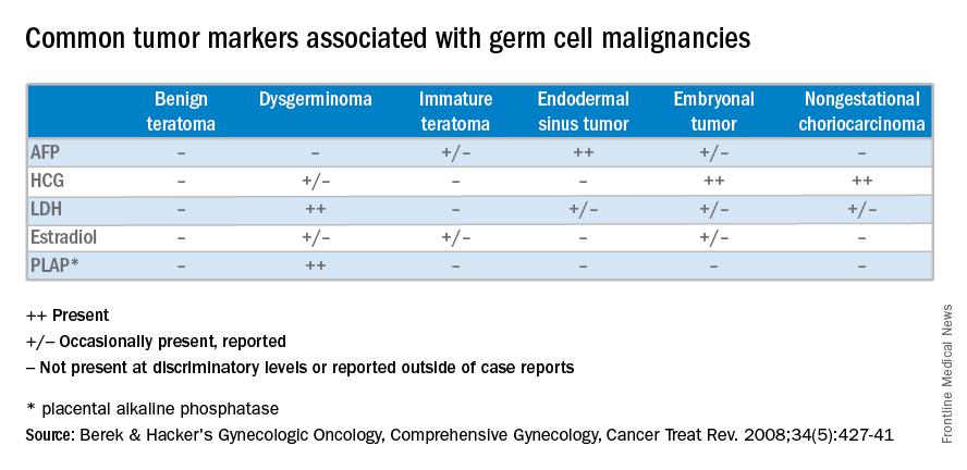Understanding Ovarian Germ Cell Neoplasms Mdedge Obgyn