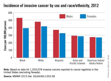 Cancer Incidence Higher In Men Blacks Mdedge Obgyn