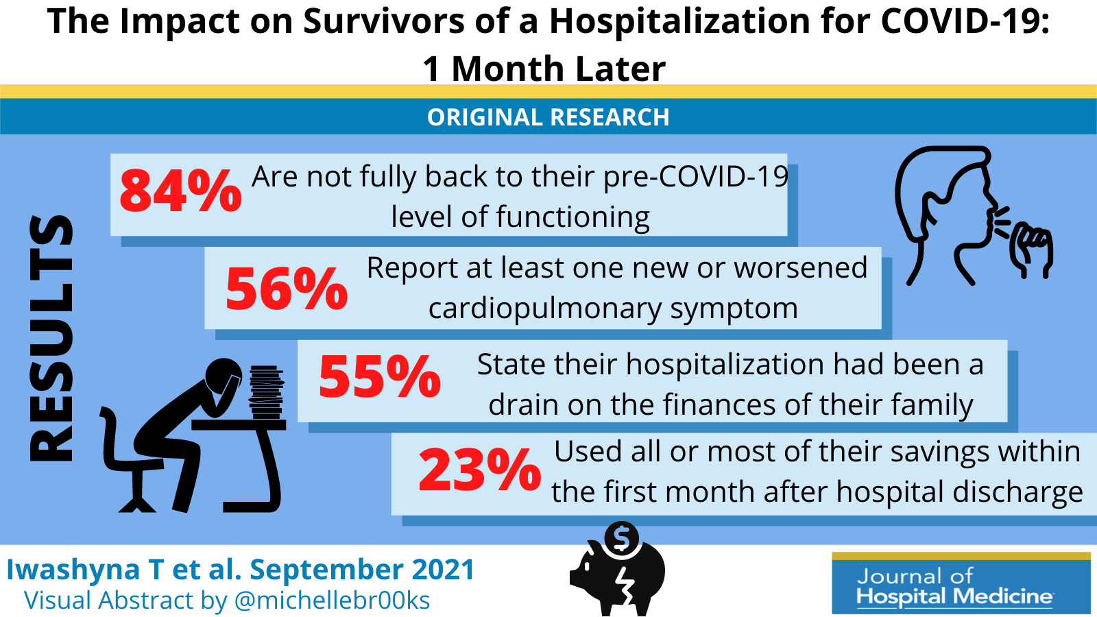Continuing Cardiopulmonary Symptoms, Disability, and Financial Toxicity 1 Month After Hospitalization for Third-Wave COVID-19: Early Results From a US Nationwide Cohort