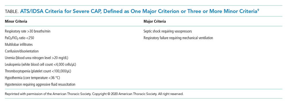 ATS/IDSA Criteria for Severe CAP, Defined as One Major Criterion or Three or More Minor Criteria