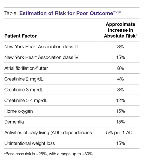 Estimation of Risk for Poor Outcome