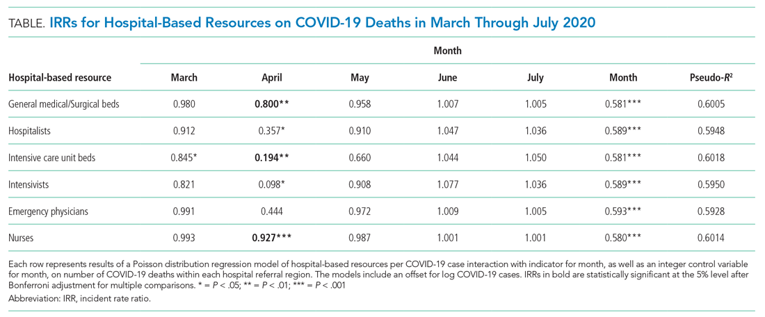 IRRs for Hospital-Based Resources on COVID-19 Deaths in March Through July 2020