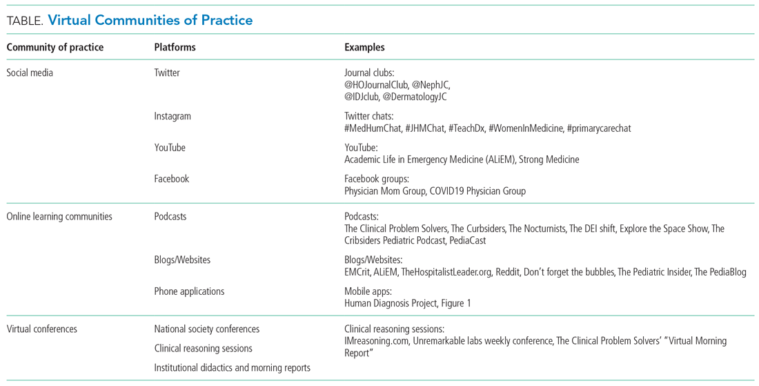 Virtual Communities of Practice