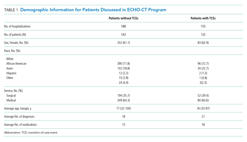 Demographic Information for Patients Discussed in ECHO-CT Program