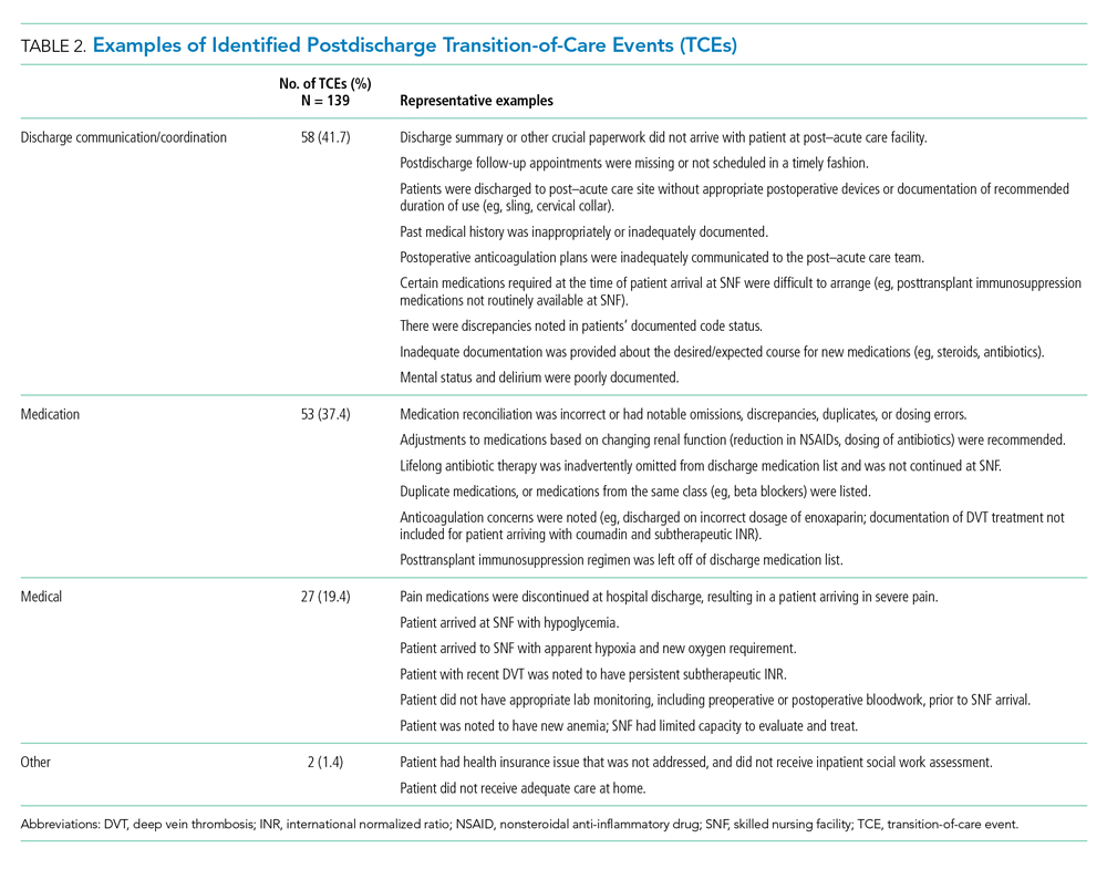Examples of Identified Postdischarge Transition-of-Care Events (TCEs)