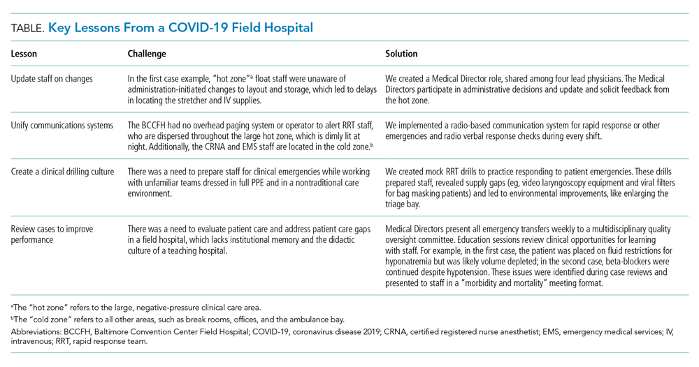 Key Lessons From a COVID-19 Field Hospital