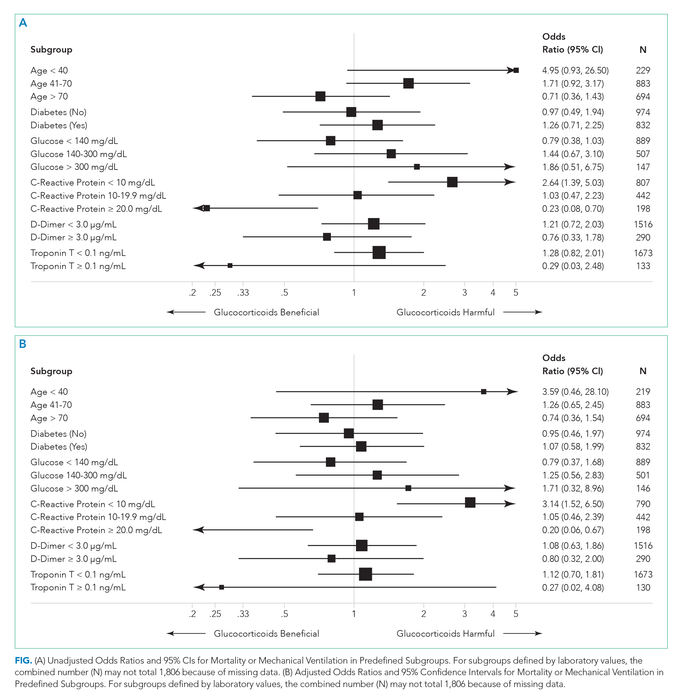 Unadjusted Odds Ratios and 95% CIs for Mortality or Mechanical Ventilation in Predefined Subgroups