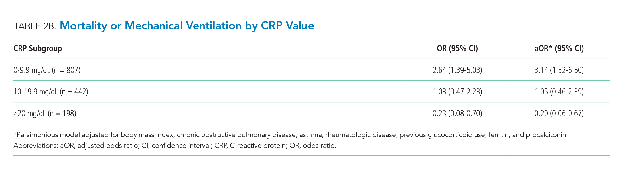 Mortality or Mechanical Ventilation by CRP Value