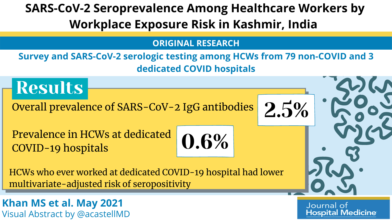 SARS-CoV-2 Seroprevalence Among Healthcare Workers by Workplace Exposure Risk in Kashmir, India